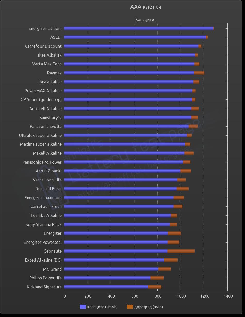 Chart AAA cells